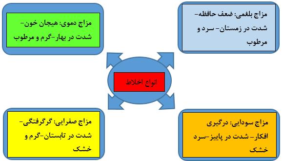 دفع همه اخلاط چهارگانه در طب اسلامی